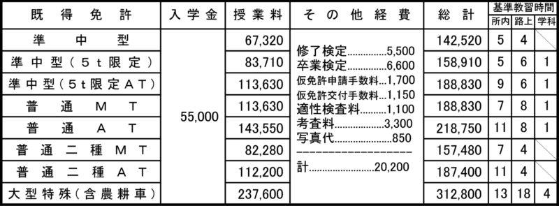 中型自動車 料金