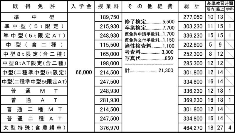 大型自動車 料金